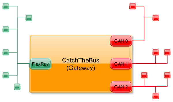 FlexRay-to-CAN gateway