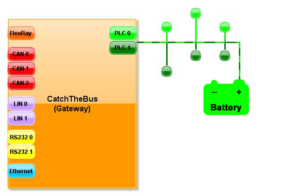 Powerline Communication  Gateway